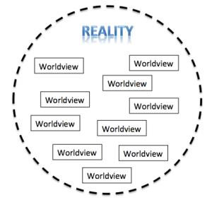 Worldviews & Reality
