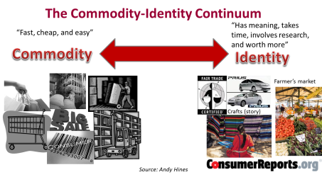 commodity-identity-continuum.png