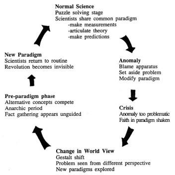 kuhn paradigm shifts