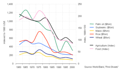 World Ag Commodity graph