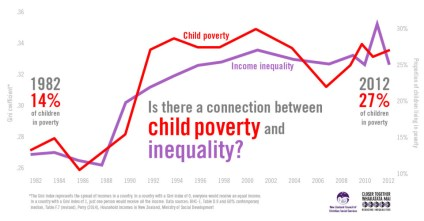 Child-poverty-inequality-2-June-c