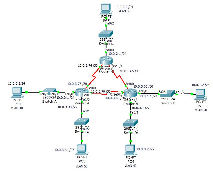 Cisco ICND2 - Configure, verify and troubleshoot OSPF