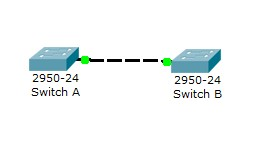 Cisco ICND2 - Configure, verify, and troubleshoot trunking on Cisco switches