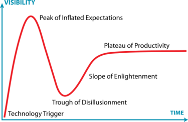 Gartner_hype_cycle