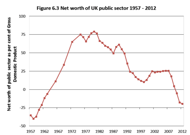 Net Worth of UK Public Sector
