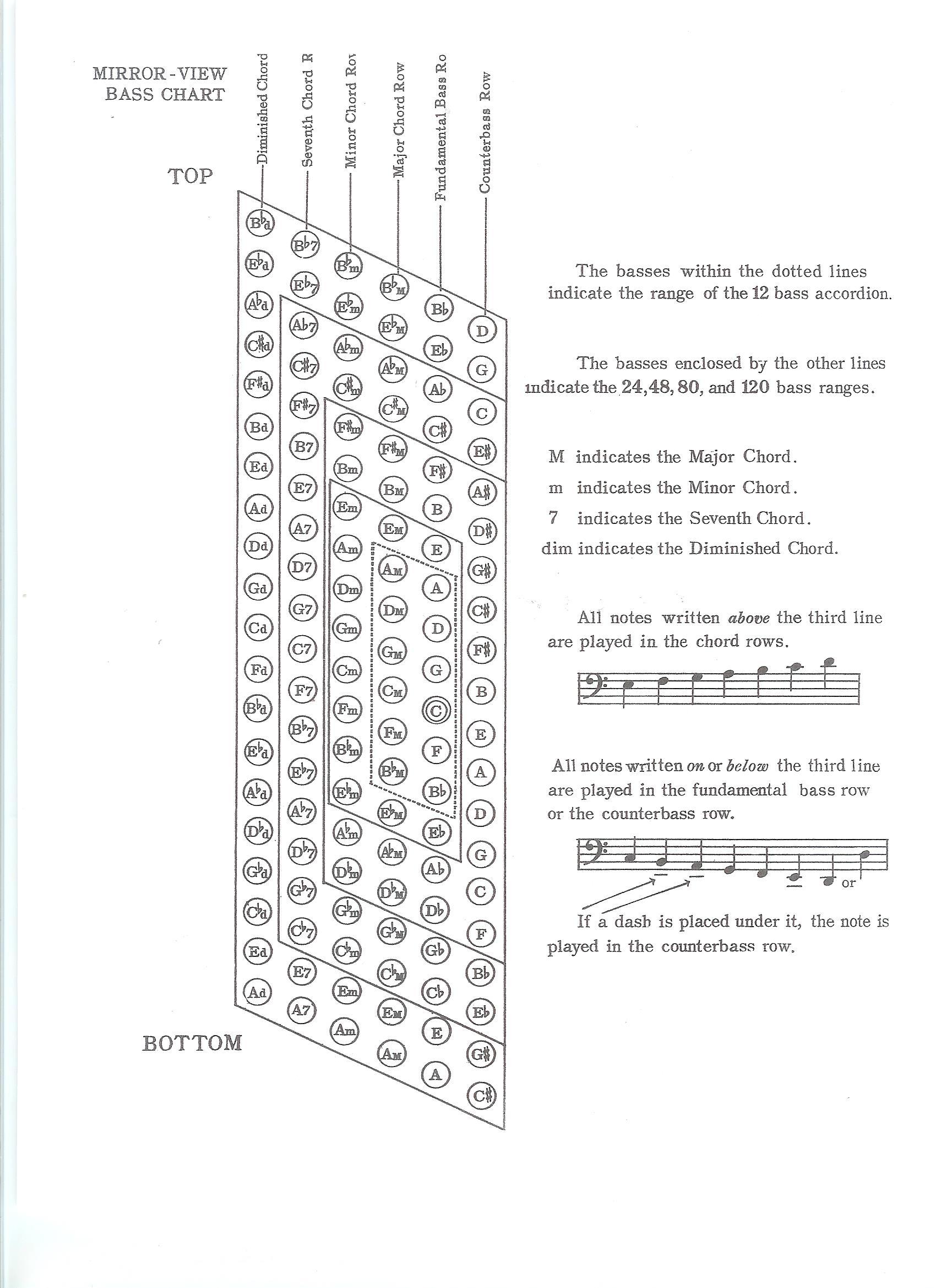 Accordion Chart