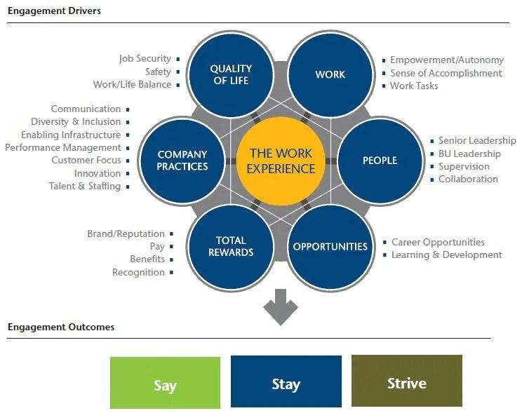 Aon Hewitt's employee engagement model (1/2)
