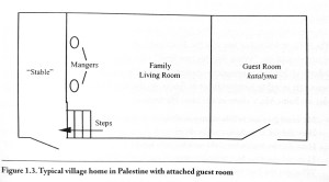 Manger Diagram