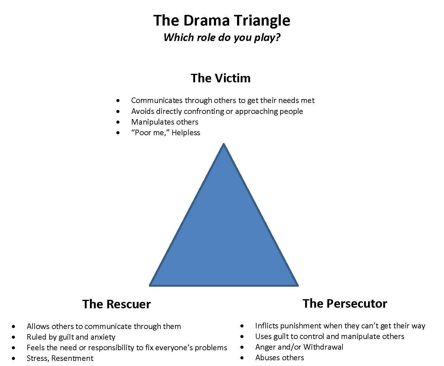 Breaking The Drama Triangle Pictures To Pin