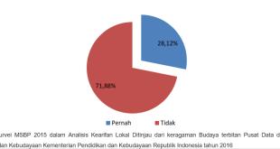 Gambar 5 Persentase Penduduk Menurut Status Keikutsertaan Dalam Pertemuan Rapat Di Lingkungan Sekitar