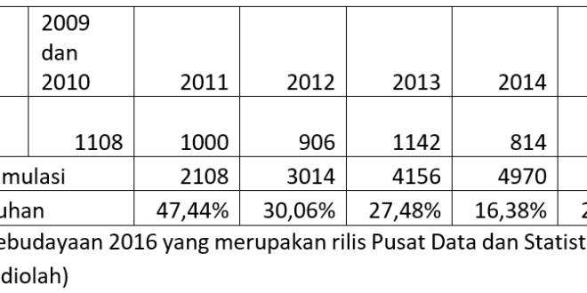 Statistik Kebudayaan 2016