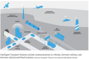 Intelligent Transport System