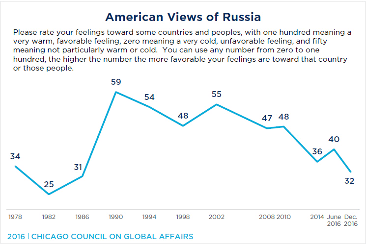 American Views of Russia