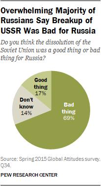 VALORACIÓN RUSA SOBRE EL FIN DE LA URSS
