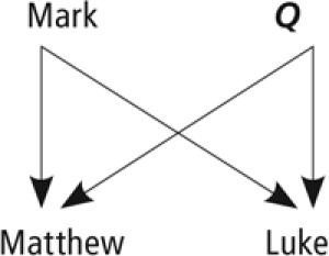 Figure 3.2 Synoptic Gospels