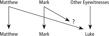 Figure 3.8 Synoptic Gospels