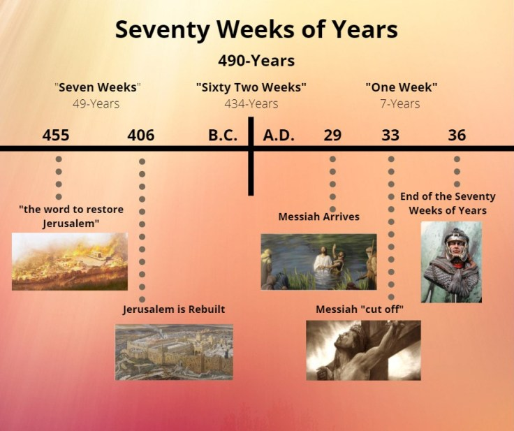 Seventy Weeks of Years