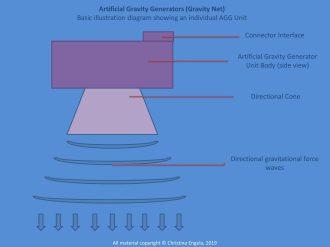 Gravity Net AGG Unit