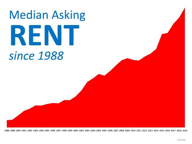 Renting or Owning, What Is Better for You? | Simplifying The Market