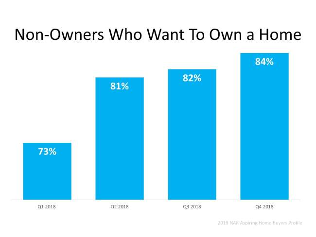 Homeownership Will Always Be a Part of the American Dream | Simplifying The Market