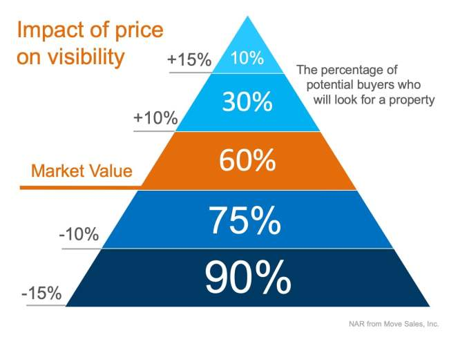 """Is Your House """"Priced to Sell Immediately""""? 