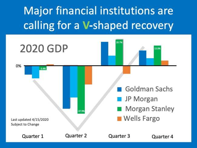 Will This Economic Crisis Have a V, U, or L-Shaped Recovery? | Simplifying The Market