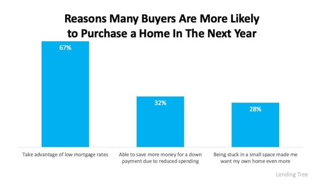 Three Reasons Homebuyers Are Ready to Purchase This Year | Simplifying The Market