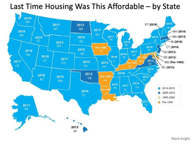 Homes Are More Affordable Right Now Than They Have Been in Years | Simplifying The Market