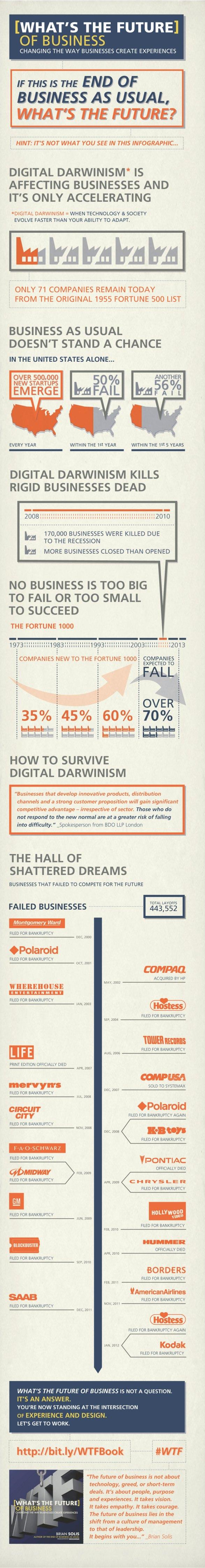 Digitaler Darwinsmus: Auslese der Geschäftsmodelle.