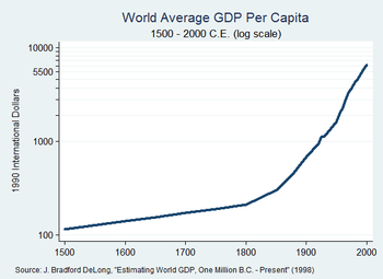 350px-world_gdp_per_capita_1500_to_2000_log_scale