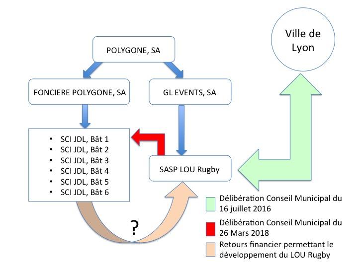 Quels sont les retours financiers, pour la SASP LOU Rugby, concernant la cession des 28 000 m2 de droit à construire à Gerland ?