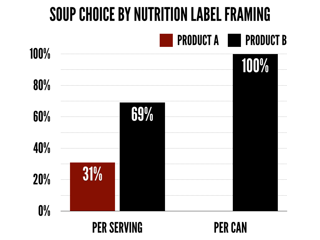 soup-choice-by-nutrition-label-framing