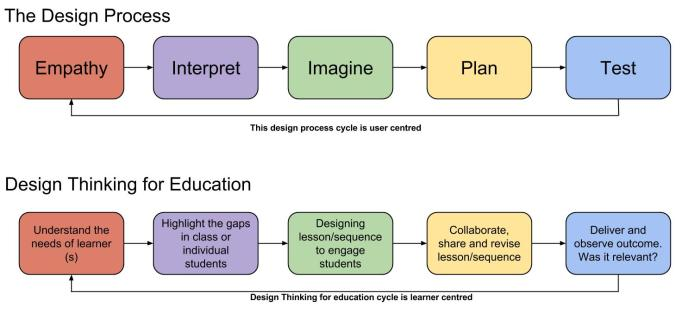 Design Cycle_Design Thinking for Education (1)