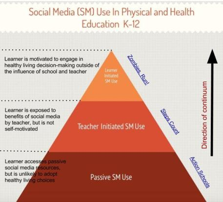 Social Media Continuum - Healthy Living