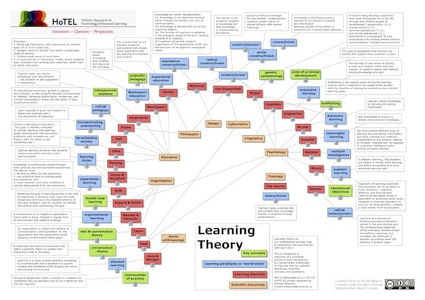 LearningTheoryCMap