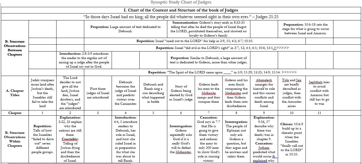 book of judges summary