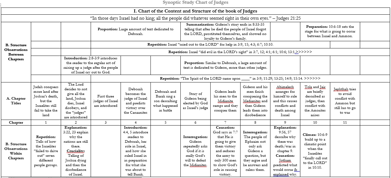 Synoptic Study Chart of Judges (Chapters 1-12)