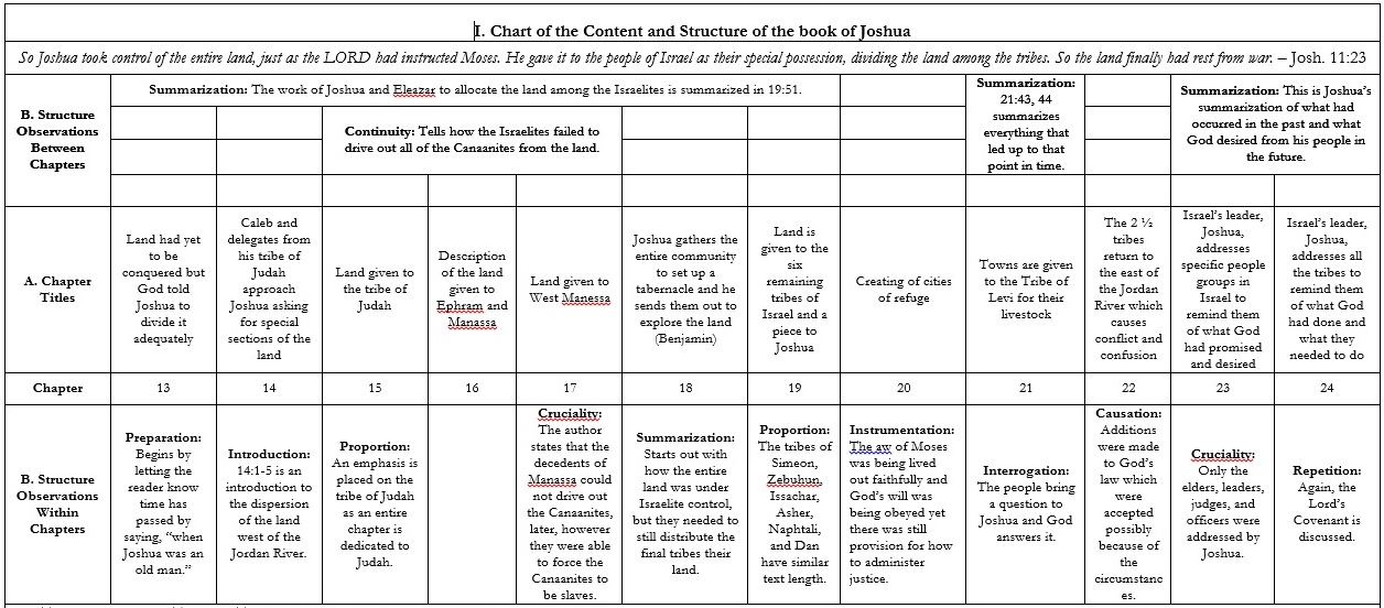 Synoptic Study of the Book of Joshua Chart Ch. 13-24