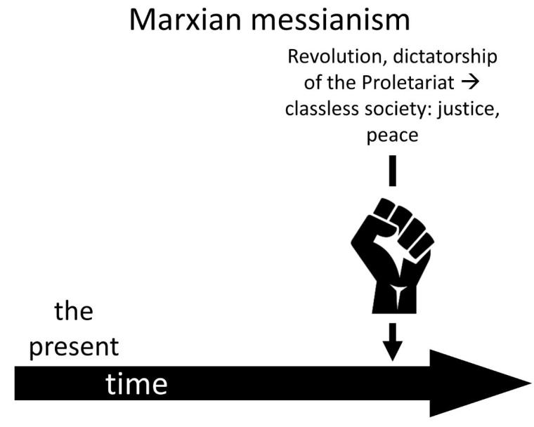 Derrida, Marxian or Marxist Messianism