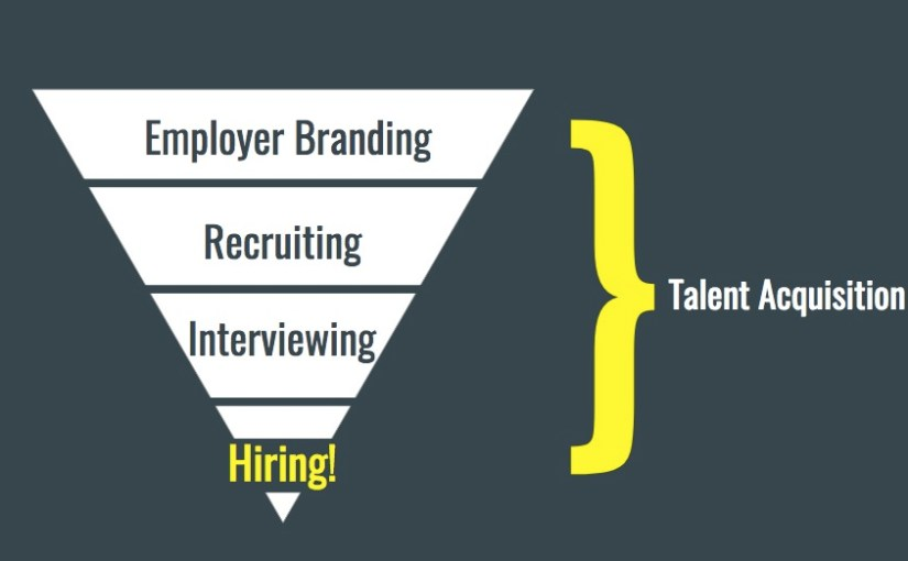 Upside-down triangle showing that a talent acquisition strategy starts with Employer Branding at the top and moves through to hiring at the bottom.