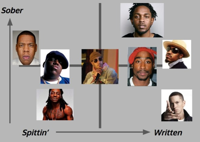 Several rap star headshots spread across a spectrum showing how some write lyrics more than others.