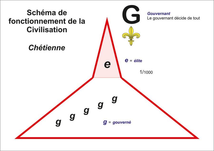 Pyramide de gouvernemant de la civilisation Chrétienne