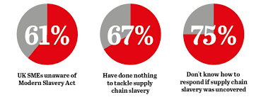 Small firms ignorant of Modern Slavery Act