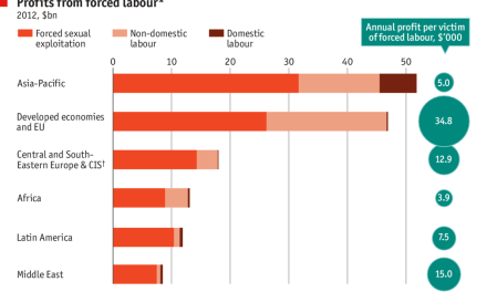 THE ECONOMIST: Daily chart Modern slavery is disturbingly common
