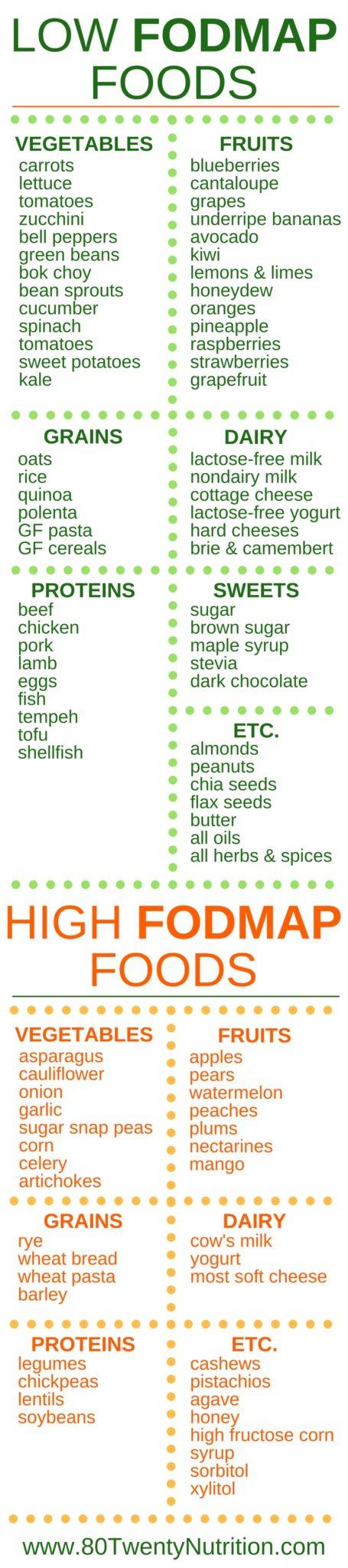 The low fodmap diet should you be on it 80 twenty nutrition low fodmap diet food list publicscrutiny Images