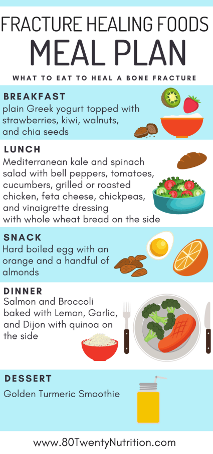 Fracture Healing Foods - Here's what to eat to heal a bone fracture quickly! Research, tips, and fracture healing meal plan from Registered Dietitian Christy Brissette of 80twentynutrition.com