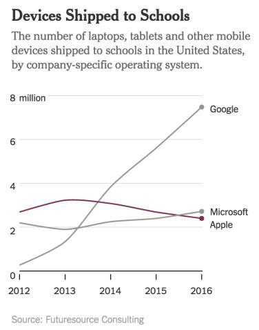 Le Chromebook passe devant Mac au sein de l'éducation américaine