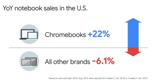 Aux USA, les Chromebooks continuent de progresser tout comme l'usage autour des applications Android !