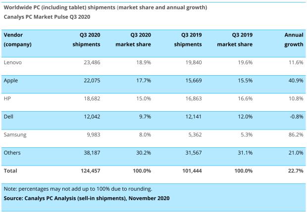 Les Chromebooks ont connu la meilleure croissance sur le 3ème trimestre 2020 !
