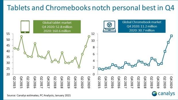 Des records de livraison pour les Chromebooks établis sur Q4 2020 !
